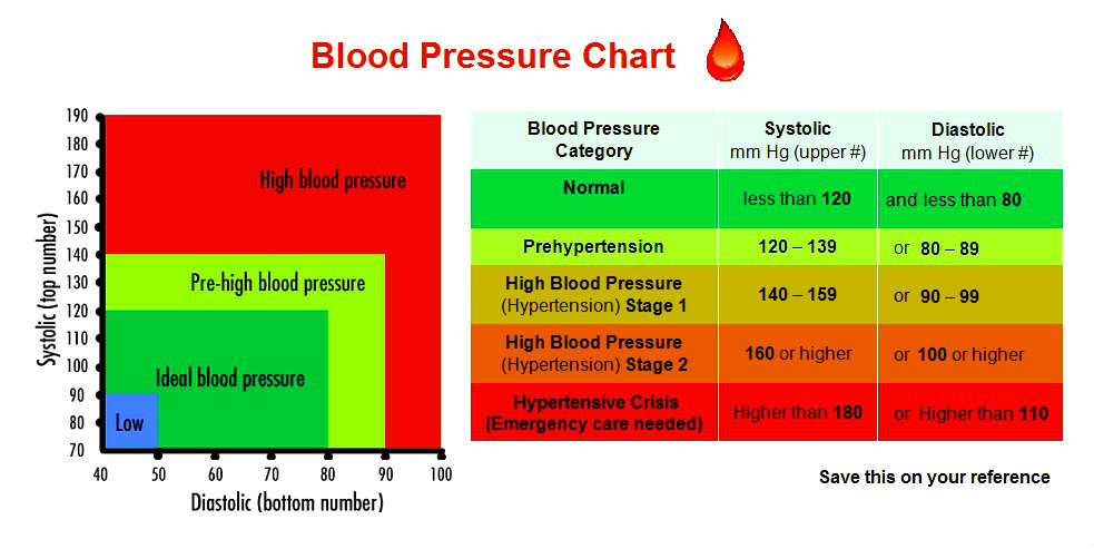 Blood Pressure Chart  Chart Diagram  Charts Diagrams Graphs
