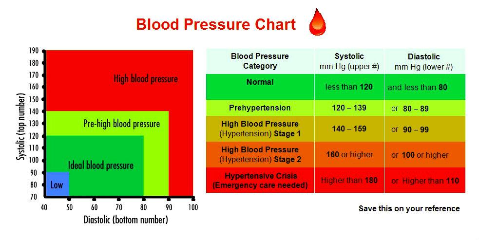blood-pressure-chart