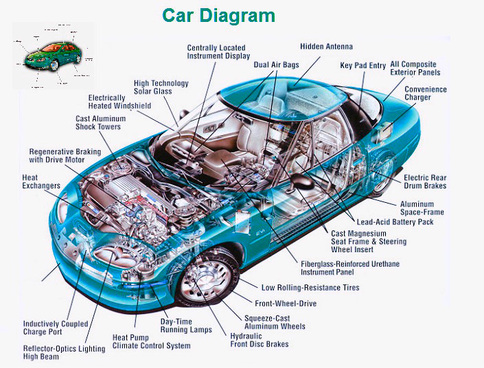 Car Diagram Chart Diagram Charts Diagrams Graphs Best Images