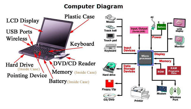 computer-diagram
