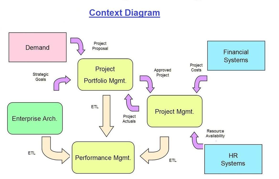 context diagram - Project Context Diagram