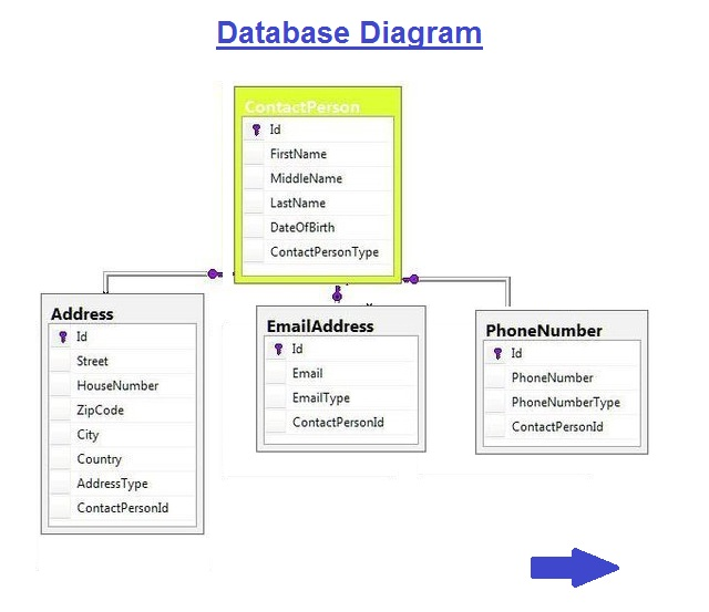 database-diagram