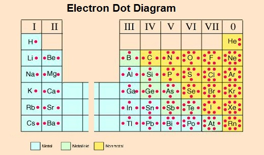 electron-dot-diagram