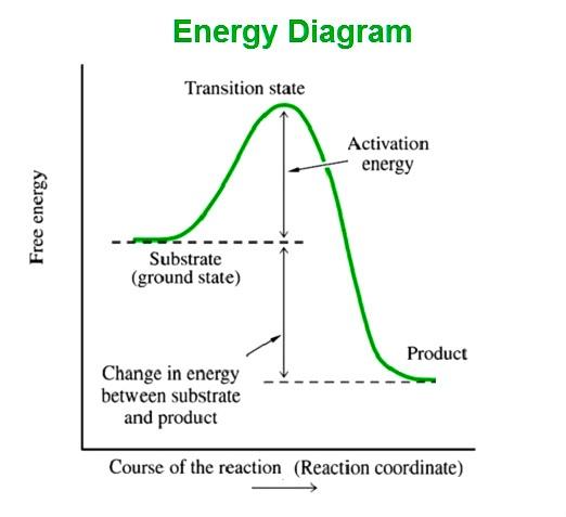 energy-diagram
