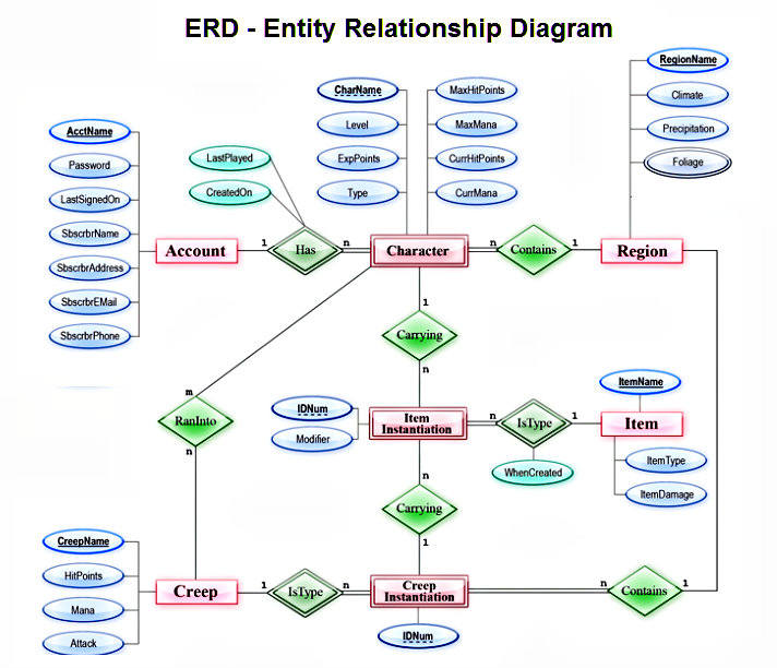 List of synonyms and antonyms of the word erd diagram entity relationship diagram everything you need to know about er ccuart Images