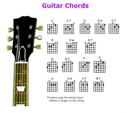 Guitar Chords Chart Diagram Charts Diagrams Graphs Best