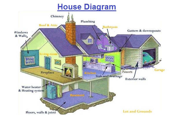 house-diagram