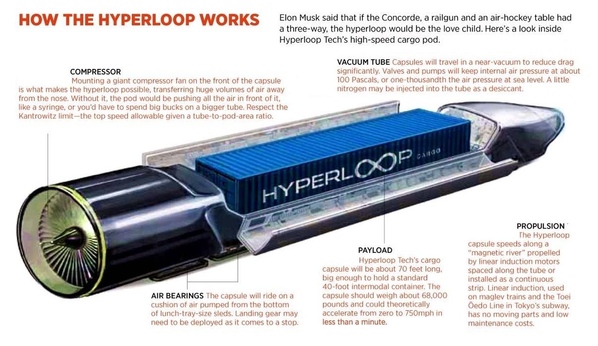 hyperloop-diagram