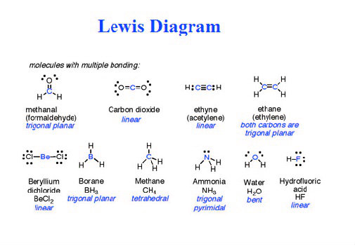 lewis-diagram