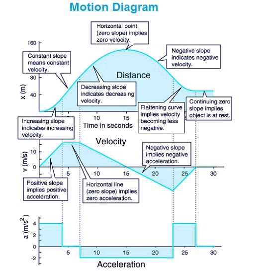 motion-diagram