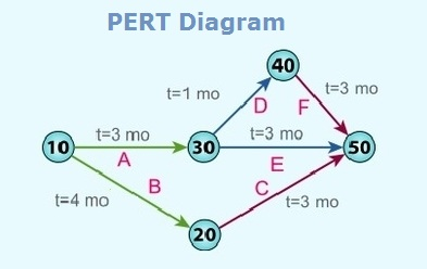 pert-diagram