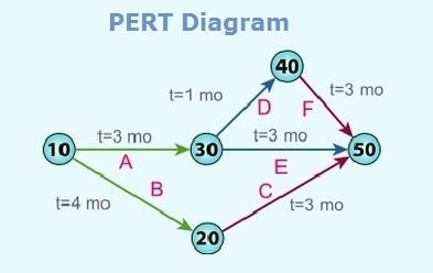 pert-diagram