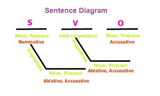 sentence-diagram