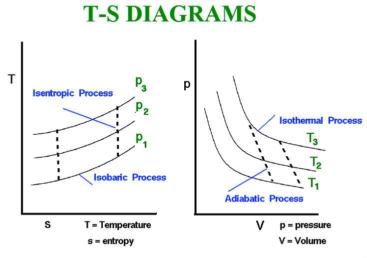 t-s-diagram
