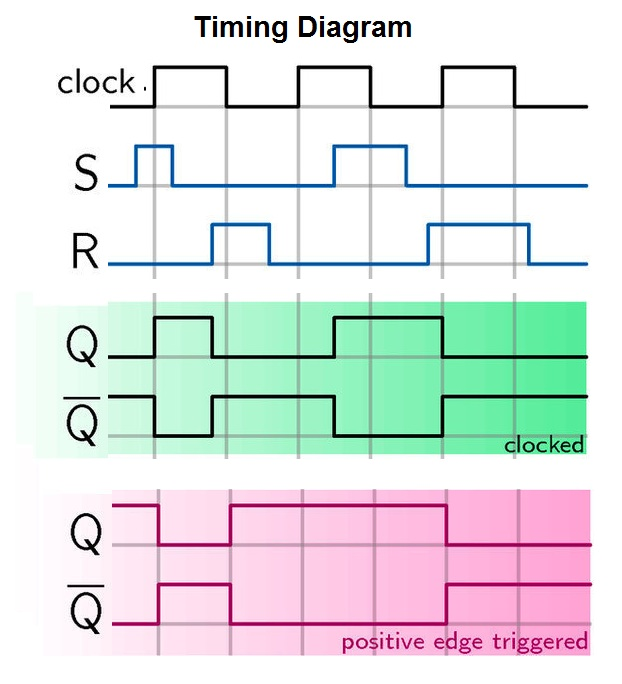timing-diagram