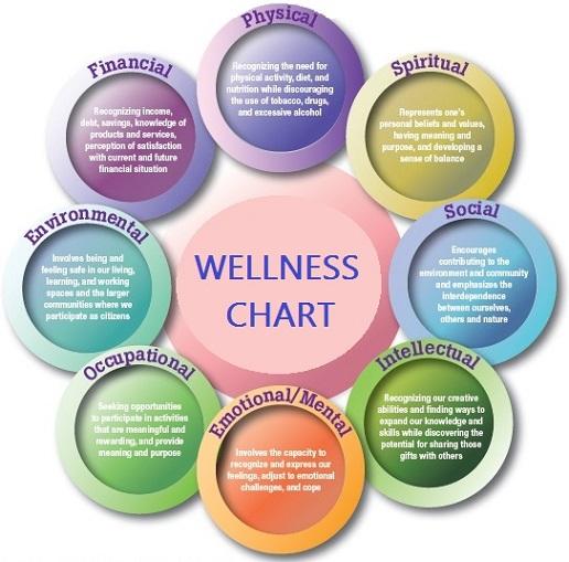 wellness-chart