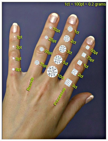 Diamond Sizes Chart
