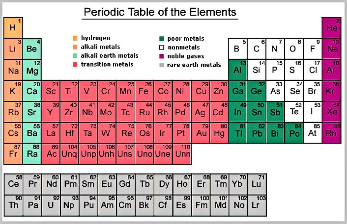 Periodic table of elements chart diagram charts diagrams periodic table of elements urtaz Images