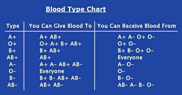 blood-type-chart