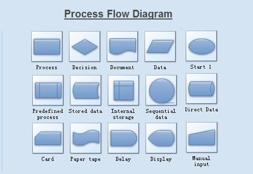 process-flow-chart