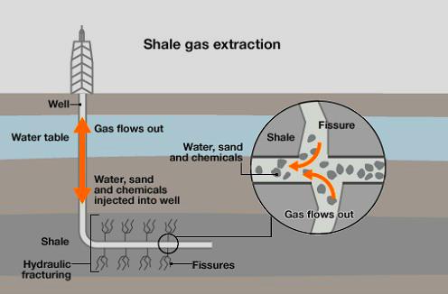 shale-gas-diagram
