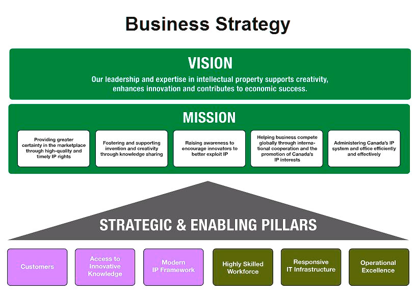 Corporate govenance business strategy
