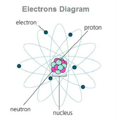electron-diagram