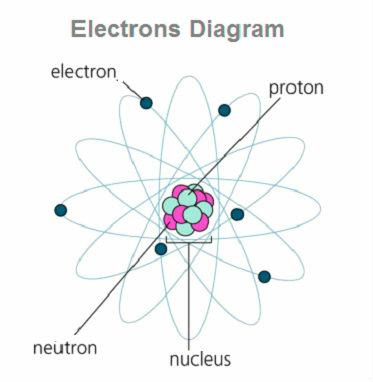 electron-diagram