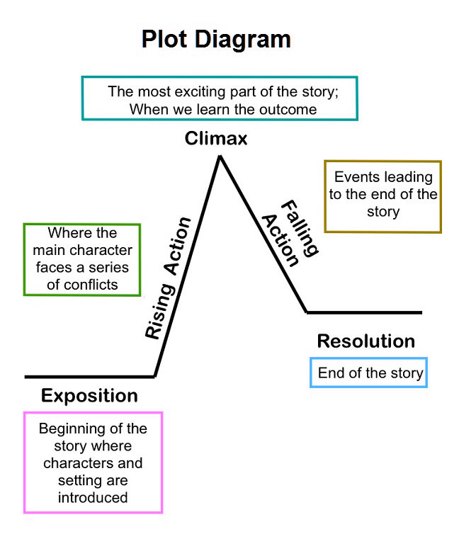 Plot diagram chart diagram charts diagrams graphs best plot diagram ccuart Choice Image