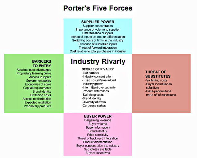 porter-five-forces