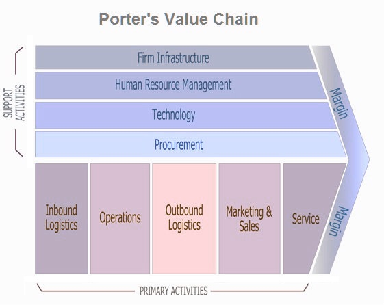 analysis porters value chain The value chain, also known as value chain analysis, is a concept from business management that was first described and popularized by michael porter in his 1985 best-seller, competitive advantage homepage.