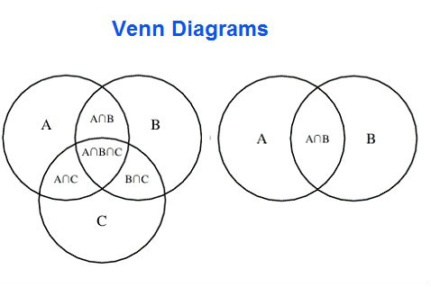 Venn Diagram Chart Diagram Charts Diagrams Graphs Best Images