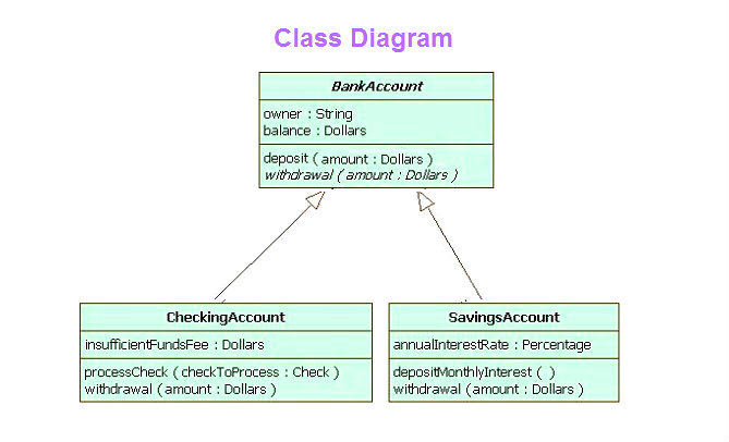 class diagram chart diagram charts diagrams graphs. Black Bedroom Furniture Sets. Home Design Ideas