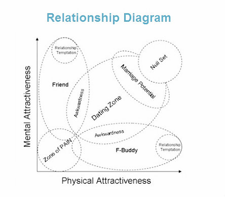 relationship-diagram